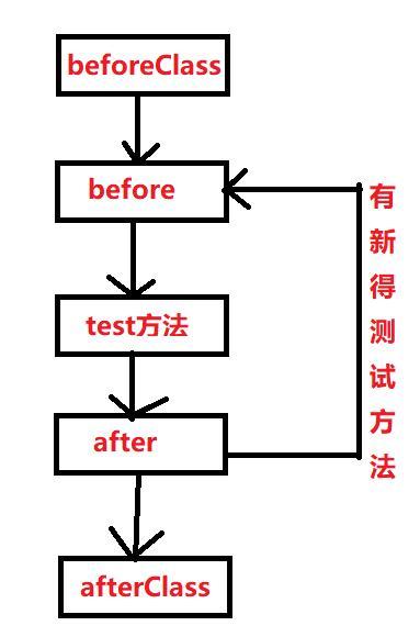 一起玩转微服务(14)——单元测试