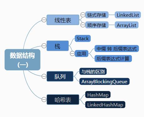 图解Java常用数据结构