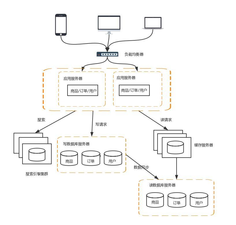 图解分布式系统架构演进之路
