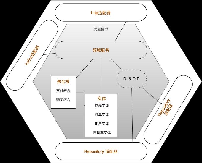 golang领域模型-六边形架构