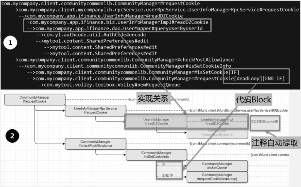 """用代码""""读懂""""代码:衡量开发交付质量(微服务度量之一)"""