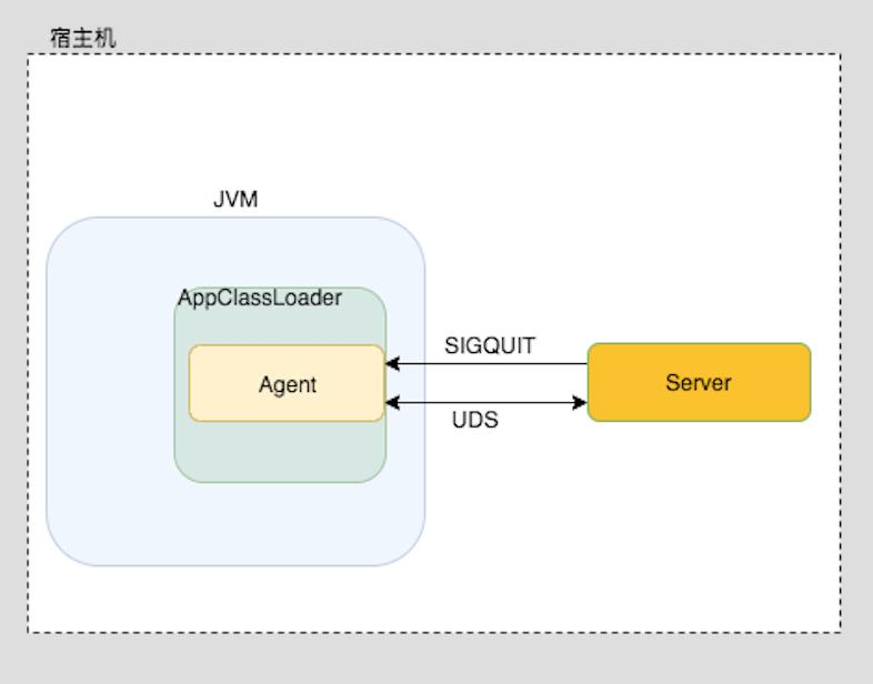 使用Go语言实现Attach到目标JVM进程