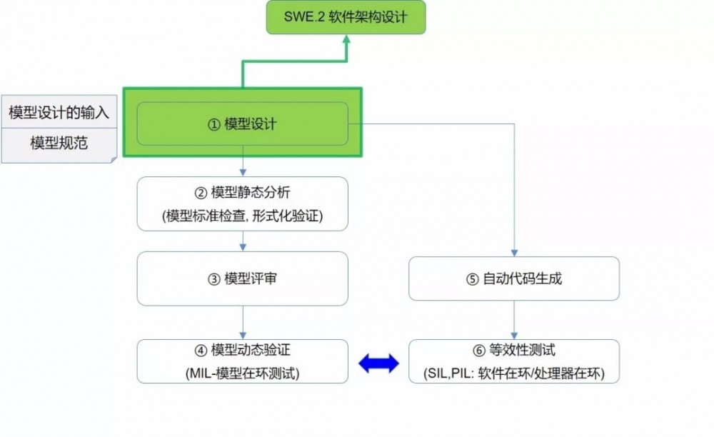 模型开发活动及ASPICE过程的映射