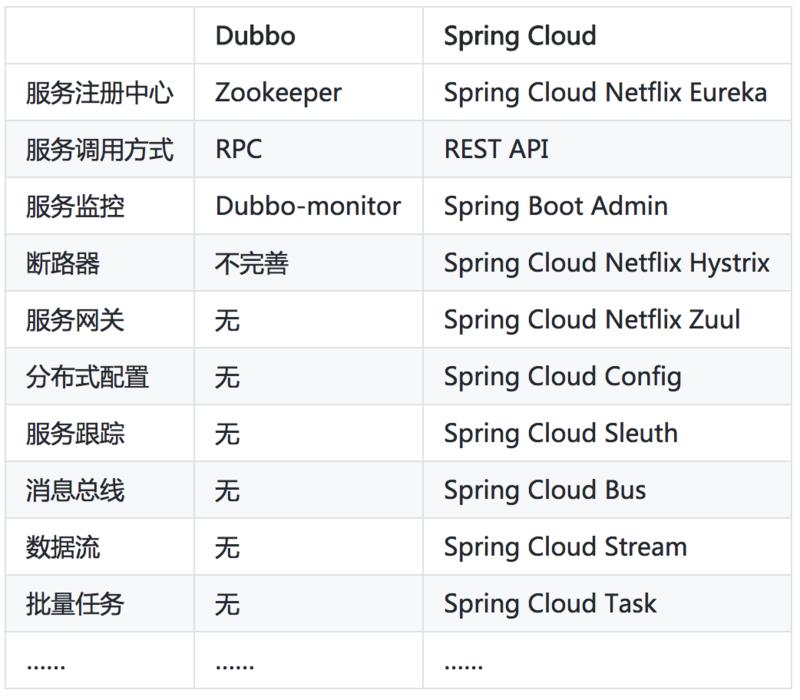 SpringCloud第一篇:介绍
