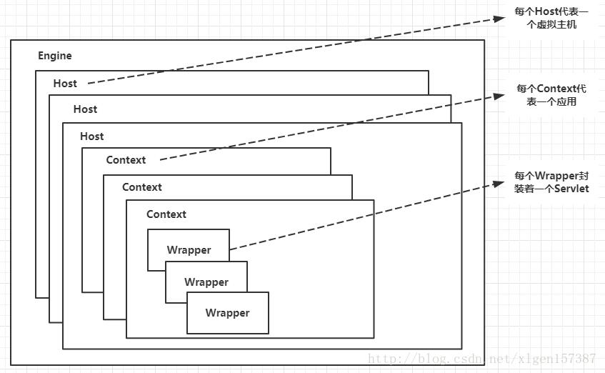 四张图带你了解Tomcat系统架构