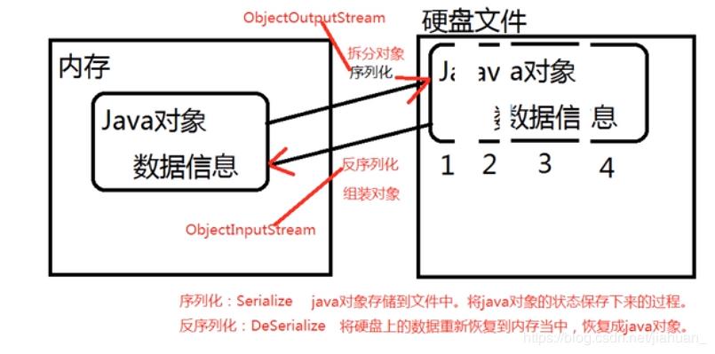 一文搞定Java的输入输出流等常见流