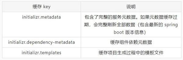 阿里云发布Spring Boot新脚手架,嗯!真香!