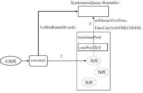 【Java 并发编程】Java 创建线程池的正确姿势: Executors 和 ThreadPoolExecutor 详解