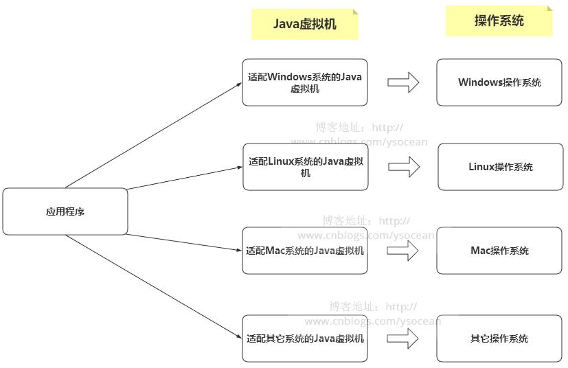 Java虚拟机详解(一)------简介