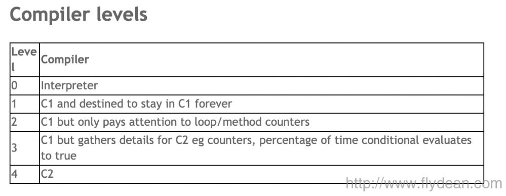 小师妹学JVM之:JIT中的PrintCompilation