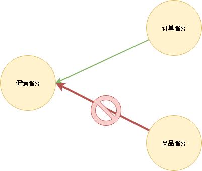 微服务架构详解