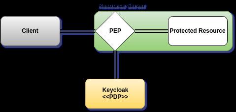 Spring Boot Web应用集成Keycloak进阶之细粒度权限控制