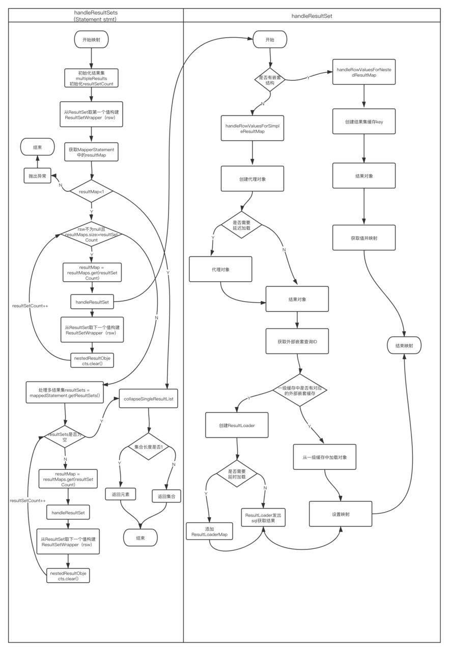 Mybatis源码分析(五)一张图告诉你SQL语句怎么执行