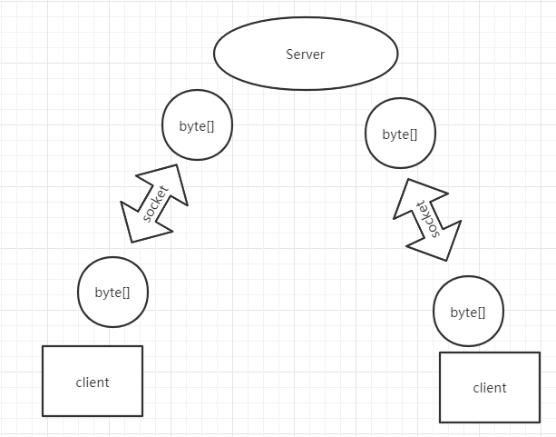 netty极简教程(二): nio Buffer的原理及使用