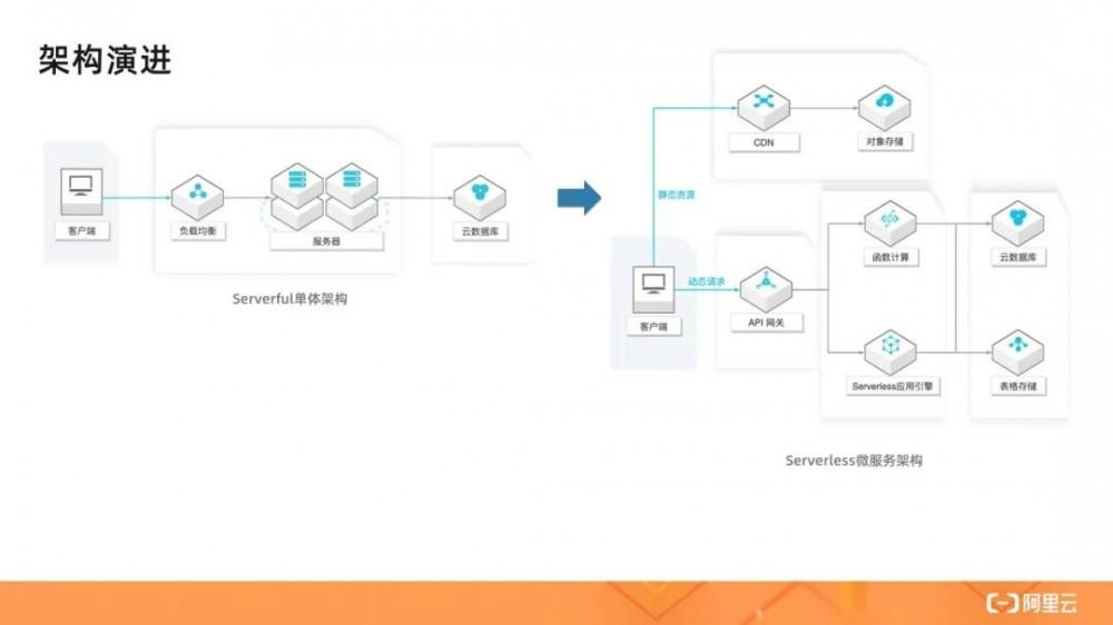 从零入门 Serverless | 一文详解 Serverless 架构模式