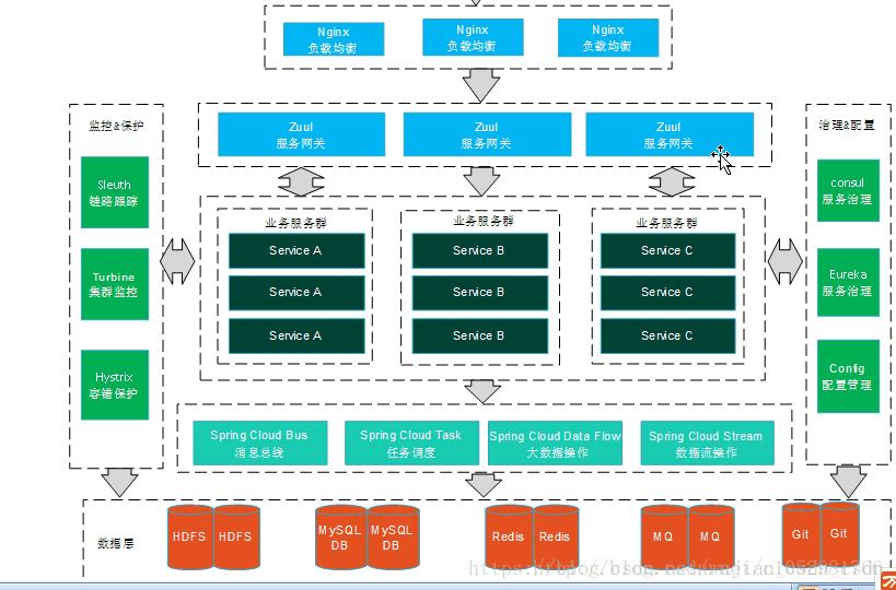 SpringCloud -架构初识(1)