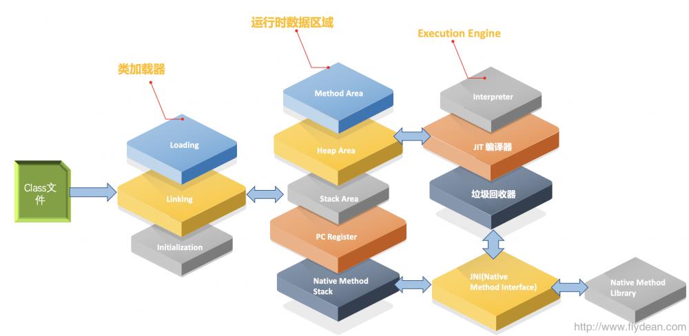 JVM详解之:类的加载链接和初始化