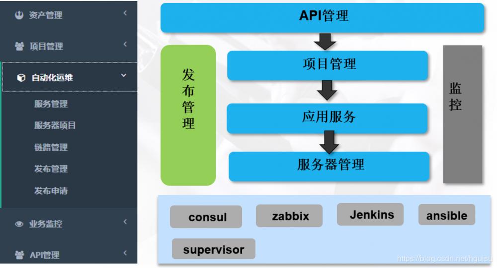 架构设计(10) --分布式服务治理