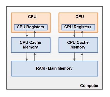 Java并发之内存模型