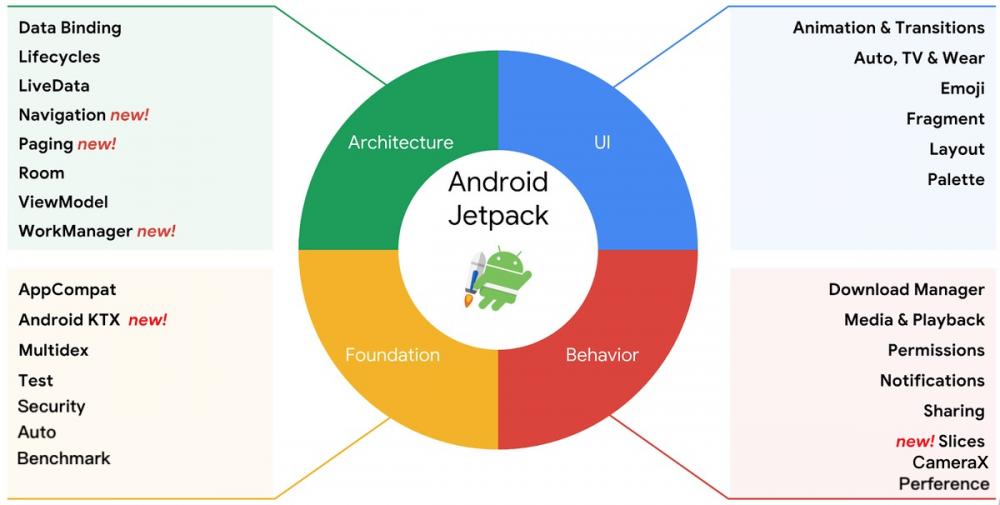 聊聊 Android 开发的现状和思考
