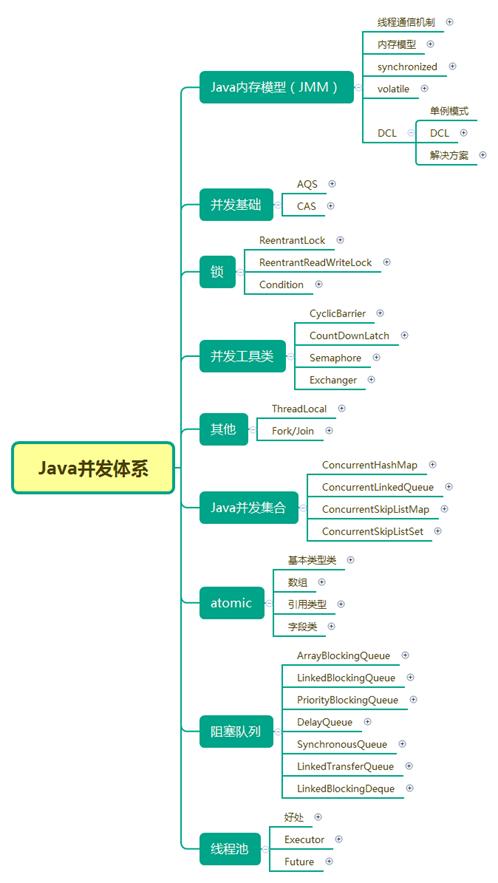Java最全的思维导图汇总!速度收藏!