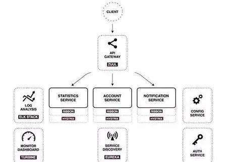 微服务架构框架?这里为你汇总了15种