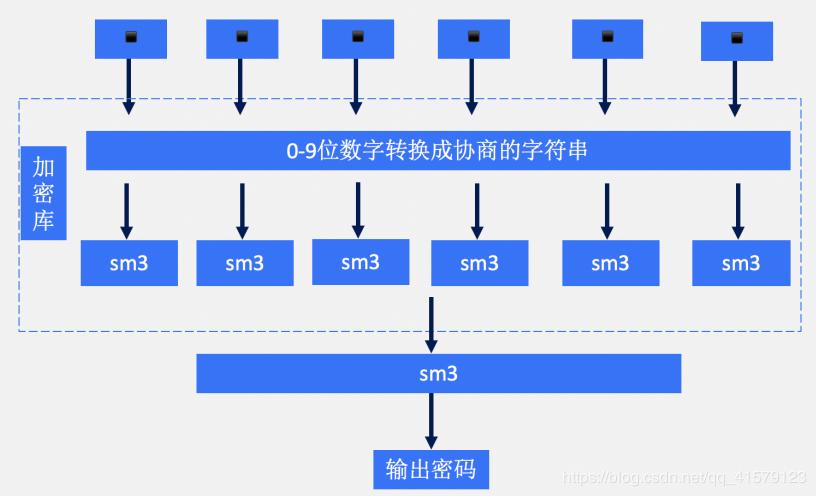 Java的SM3加密算法,实战教学(附GitHub源码)
