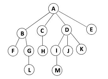 数据结构 - 树以及Java代码实现