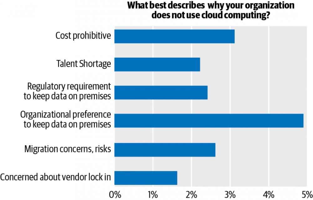 2020 云计算报告:约九成企业已使用云,微服务势头强劲,Serverless 应用保守