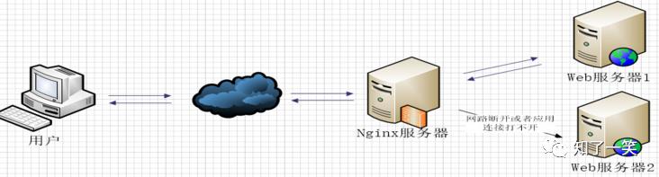 微服务技术栈:流量整形算法,服务熔断与降级