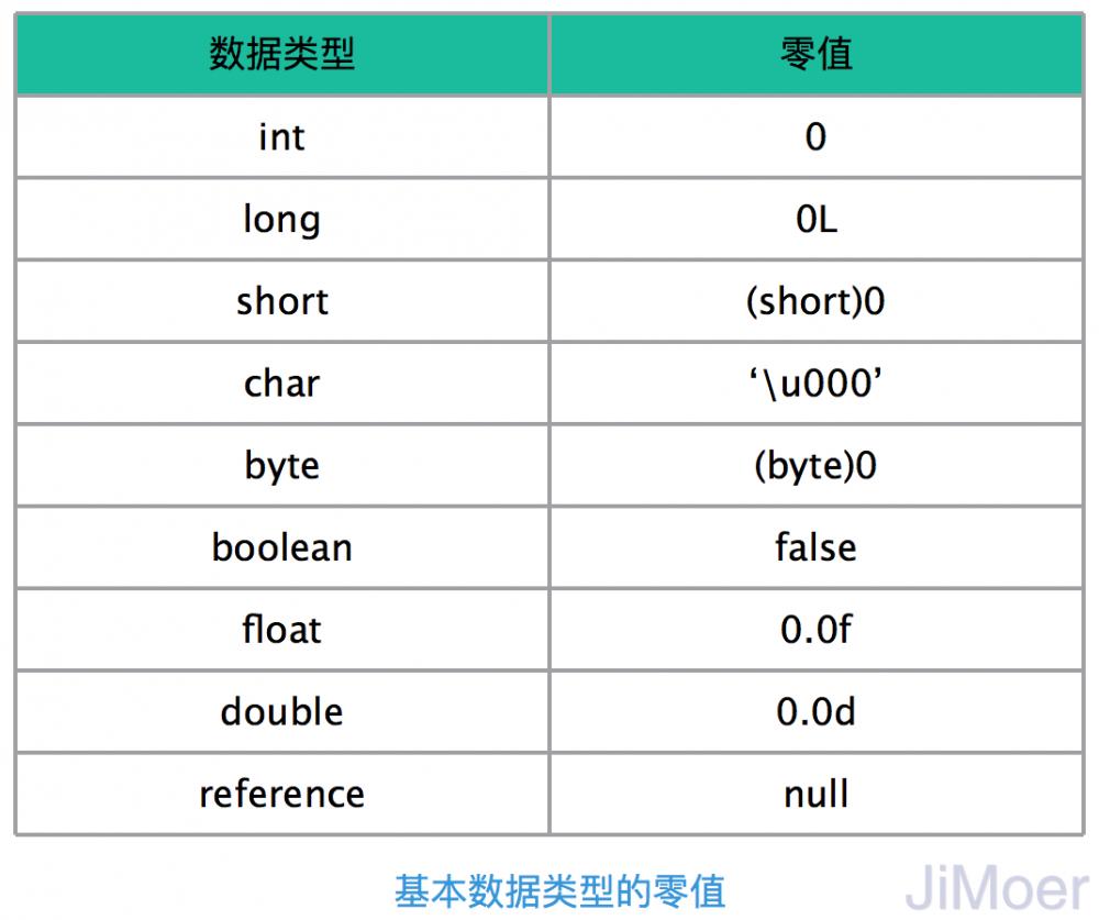 深入理解JVM(③)虚拟机的类加载过程