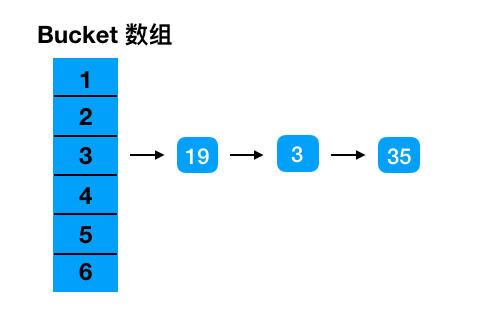 Java源码系列4——HashMap扩容时究竟对链表和红黑树做了什么?