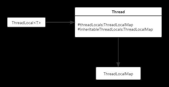 【源码学习】ThreadLocal