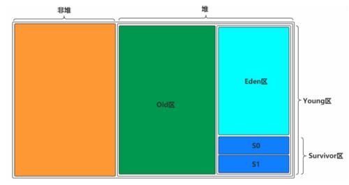 [JVM系列]二、一文彻底搞懂 JVM运行时数据区 和 JVM内存结构