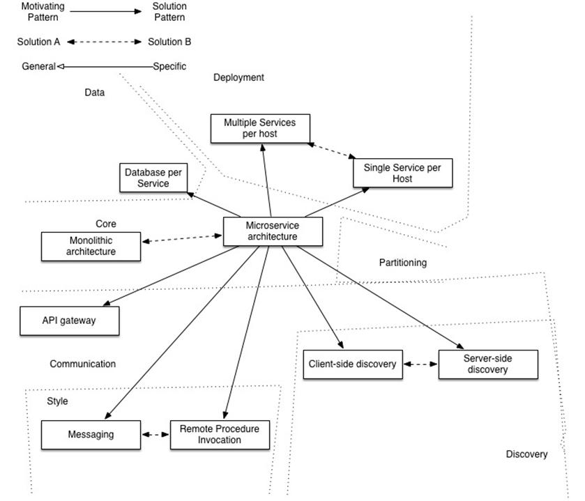 微服务架构设计总结