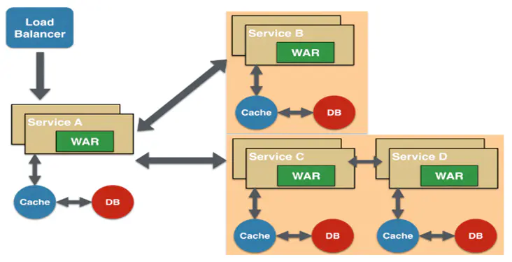架构设计思想-微服务架构设计模式