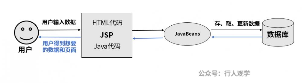 Java的前生今世