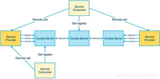 ZooKeeper、Eureka、Consul 、Nacos微服务注册中心对比