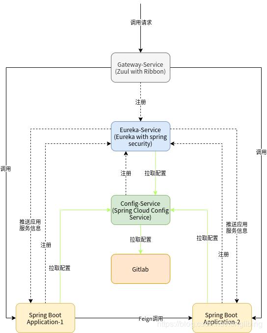 基本Spring Cloud的微服务架构搭建及应用(一)