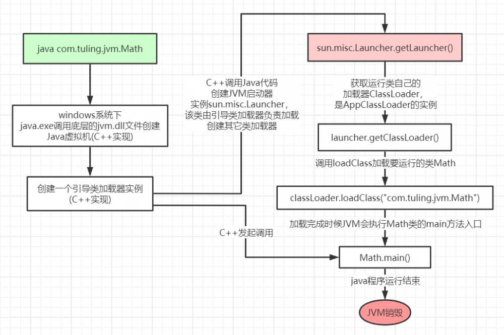 JVM类加载机制深度解析