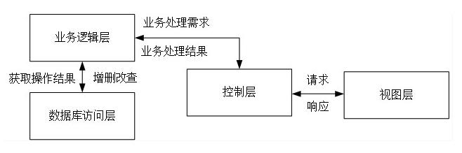 Java--MVC开发模式