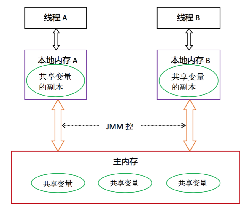JVM内存模型(JMM)和内存区域,别再傻傻分不清楚