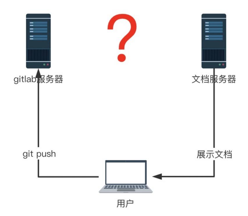 由文档自动化引发的技术思考