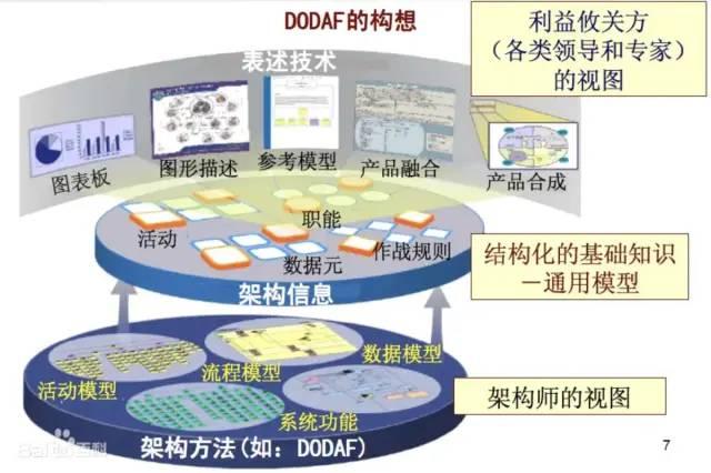 系统体系结构框架 DoDAF