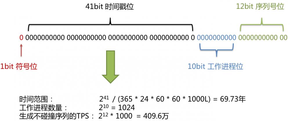 Sharding-JDBC 快速入门第一课