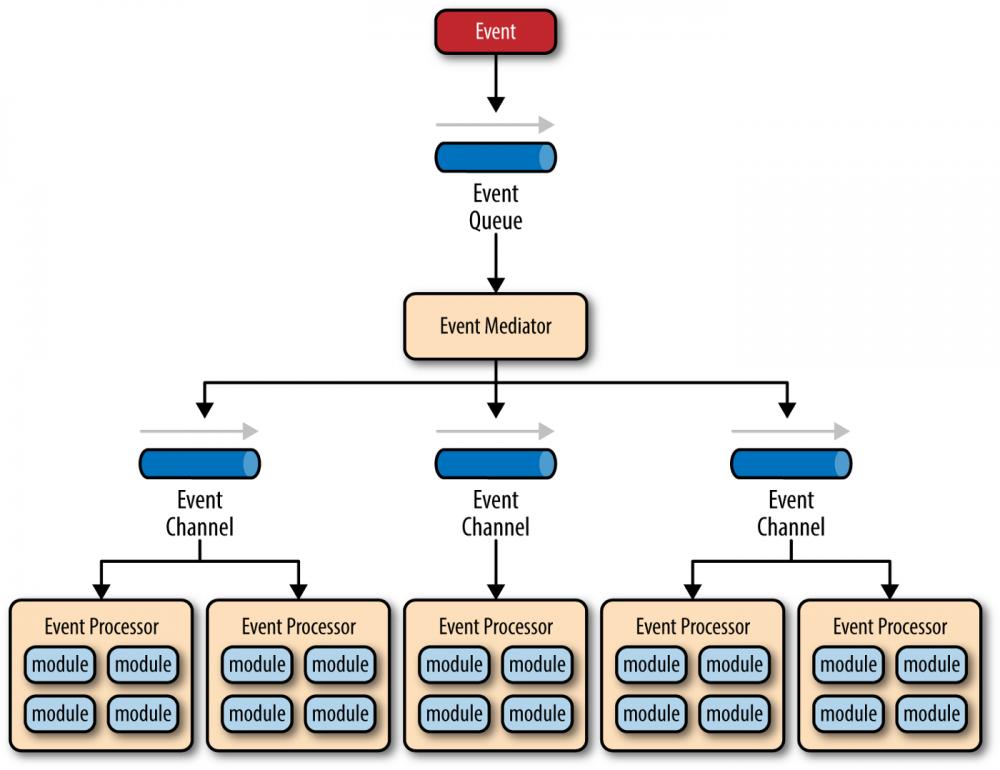 架构的设计模式:事件驱动