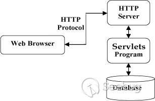 Tomcat 基于 Servlet 的无文件 webshell 的相关技术研究