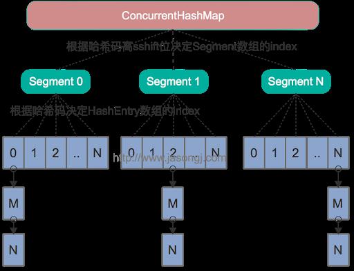 JAVA常用数据结构