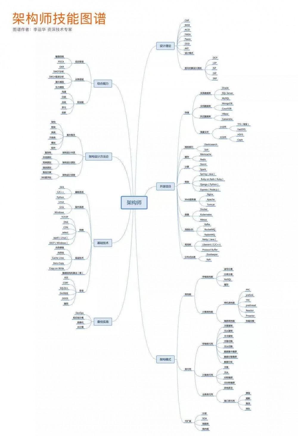 前阿里p9工程师,总结的架构师技能图谱