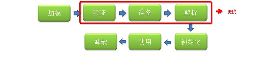 你不知道的Java:类加载与字节码